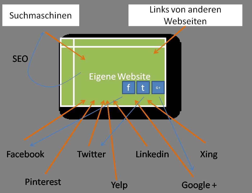 goneo_eigene_website_und_social_media