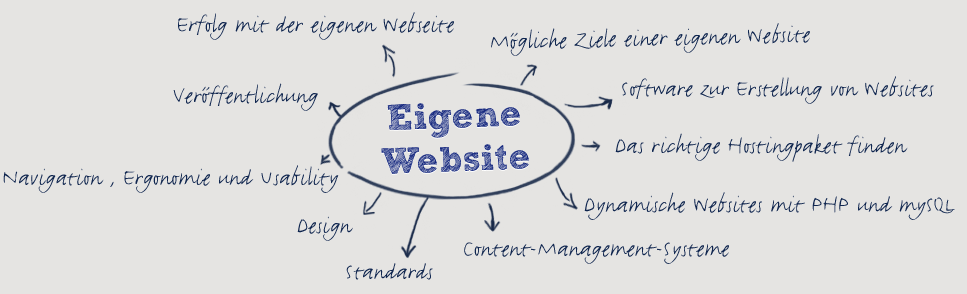 Webdesign und Online Marketing