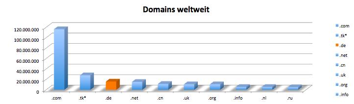Grafik Häufigkeiten Top Level Domains