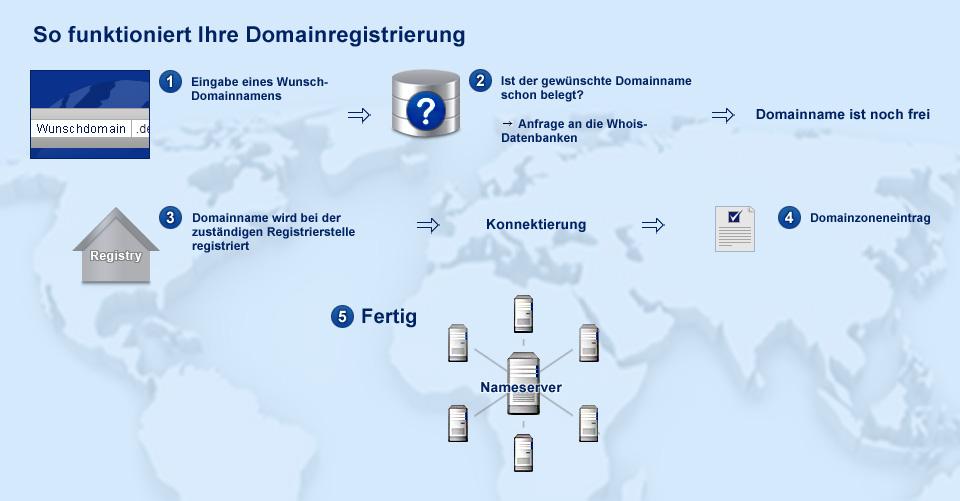 Schemadarstellung einer Domainregistrierung