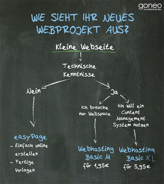 Ablaufdiagramm: So findet man das passende Angebot für eine kleine Webseite