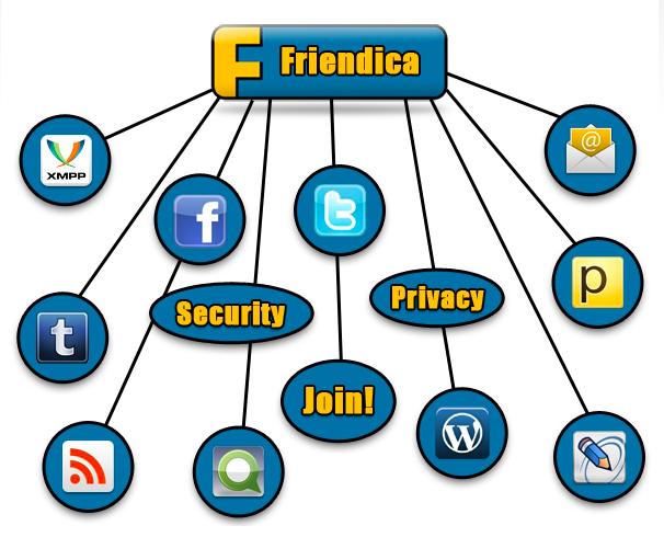 Schema der Funktionsweise von Friendica mit anderen Netzwerken