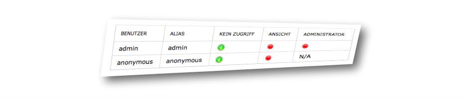 Screenshot Piwik 2.13.1 Admin (Ausschnitt)