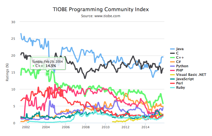 Grafik Zeitreihe Polularitätsindex Programmiersparachen TIOBE Index