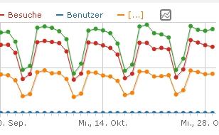 screenshot_piwik 2.15 Besucher im Wochenverlauf, unterschiedliche Segmente