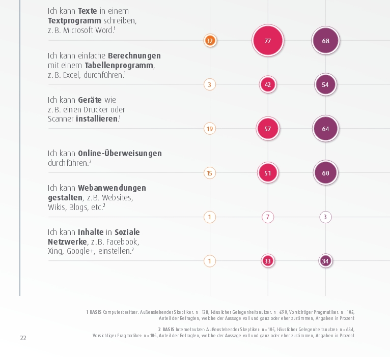 Kompetenzen der digitalen Typen digital Erreichte vs. weniger Erreichte Digital_Index 2015