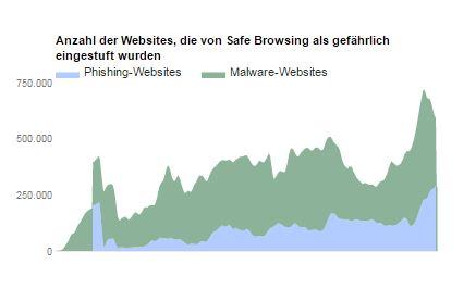 googleTransparency_malWebsites