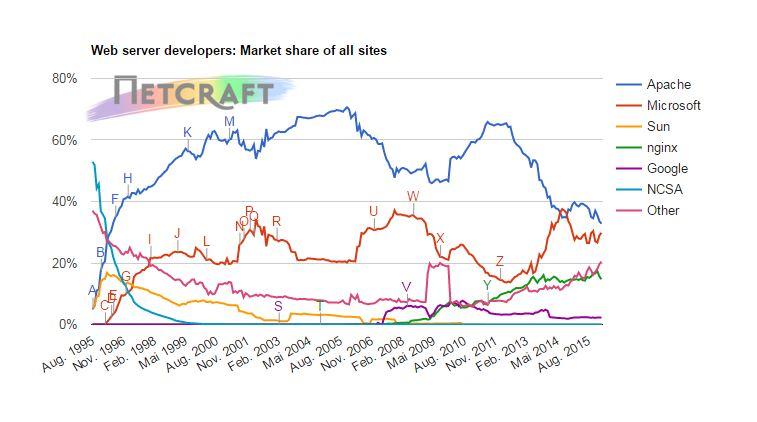 Netcarft webserver Statistik Grafik seit 1998