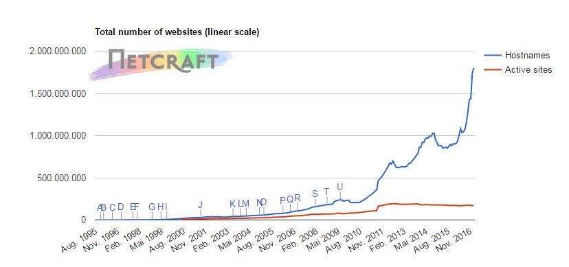 Netcraft Website Zählung: Darstellung der Ergebnisse im zeitlichen Verlauf