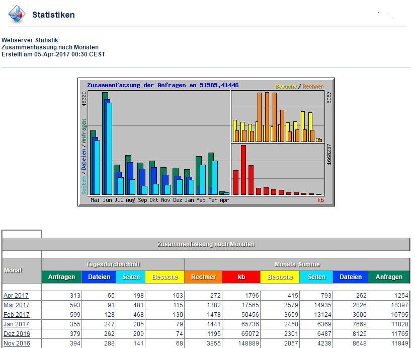Webanalyse auf Basis von Logfiles