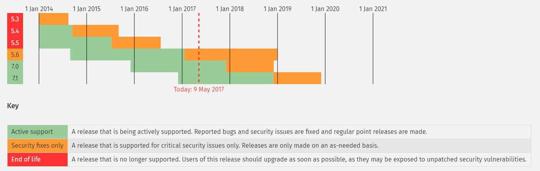 Roadmap PHP Versionen Stand 2017
