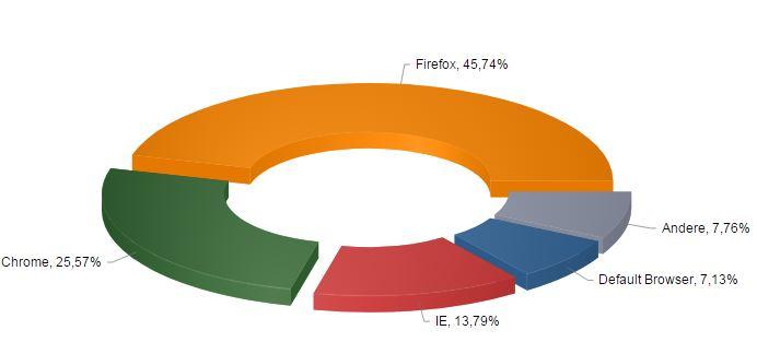 Anteile Browser Hersteller Webseitenbesucher