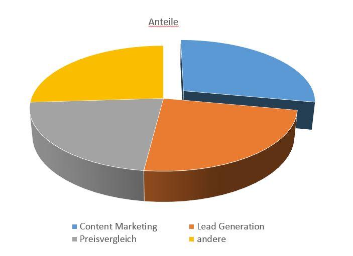 Anteile Quellen Content Marketing Leadgeneration Preisvergleich, mit den Verkäufe generiert werden