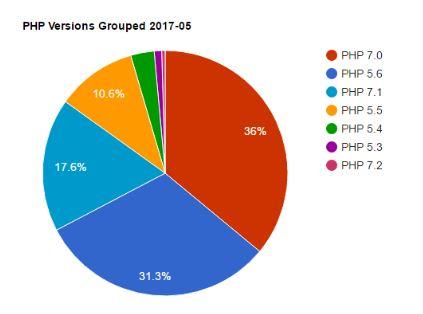 Nutzung PHP-Versionen bei neuen Sites