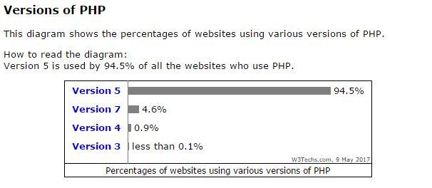 Anteil PHP Versionen auf Servern Mai 2017