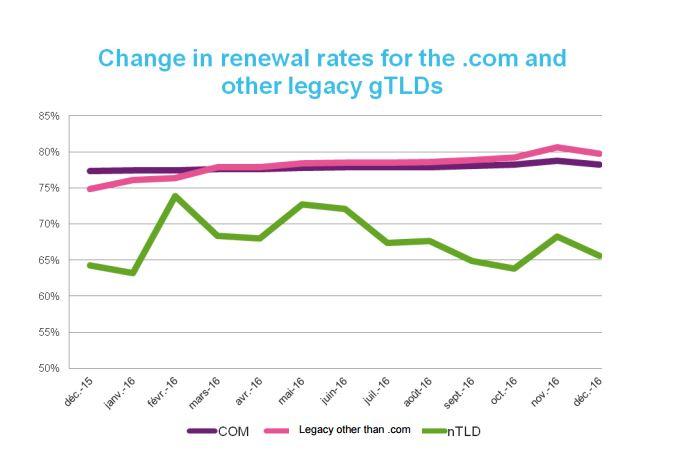 Unterschiedliche Erneuerungsraten von gTLDS, ccTLDs und nTLDs