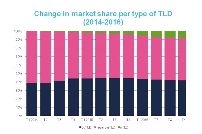 neue Top Level Domains versus etablierte Top Level Domains (Anzahlen) seit 2014