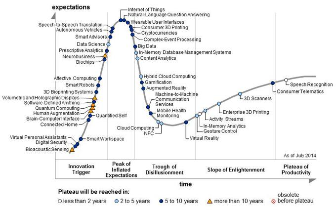 Hype Cycle Technologies, Gartner 2014