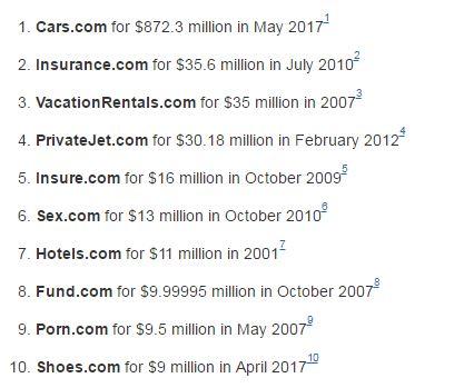 Domainhandel höchste Preise