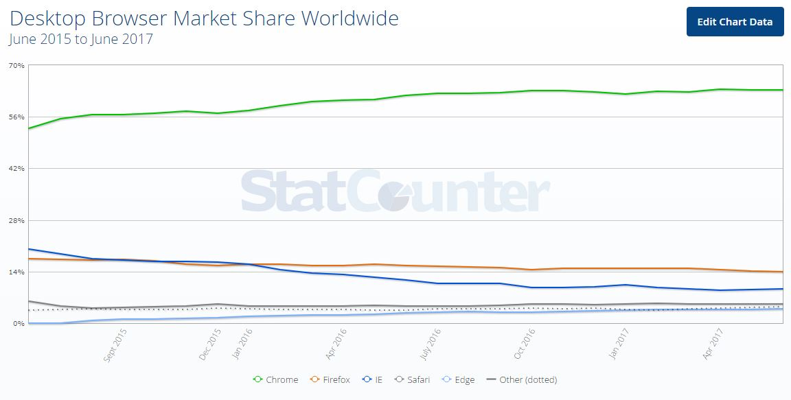 StatCounter Desktop Browser Anteile Trend