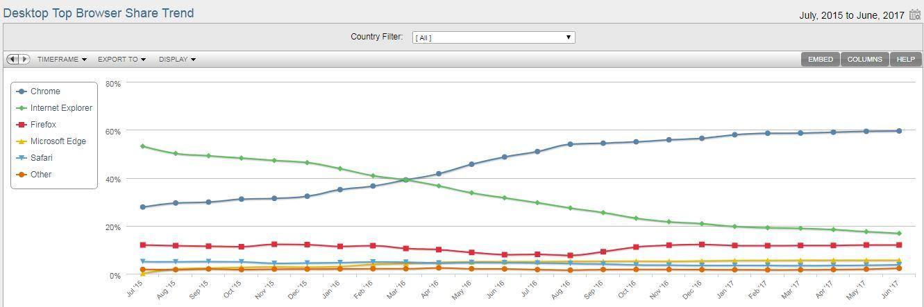 Desktopbrowser Verteilung Trend