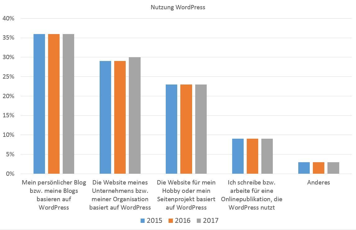 Nutzungsszenarien für WordPress-Anwendung. WordPress wird für klassische Blogs und allgemeine Websites gleichermaßen verwendet