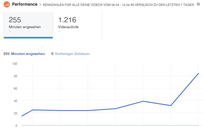 Video in Facebook Page insights Kurve