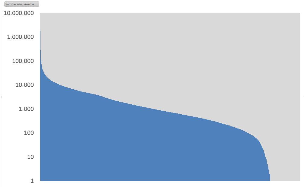 Grafik mit einer logarithmischen Darstellung der Zusammensetzung des Traffics auf einem Shared Server pro Kundenaccount