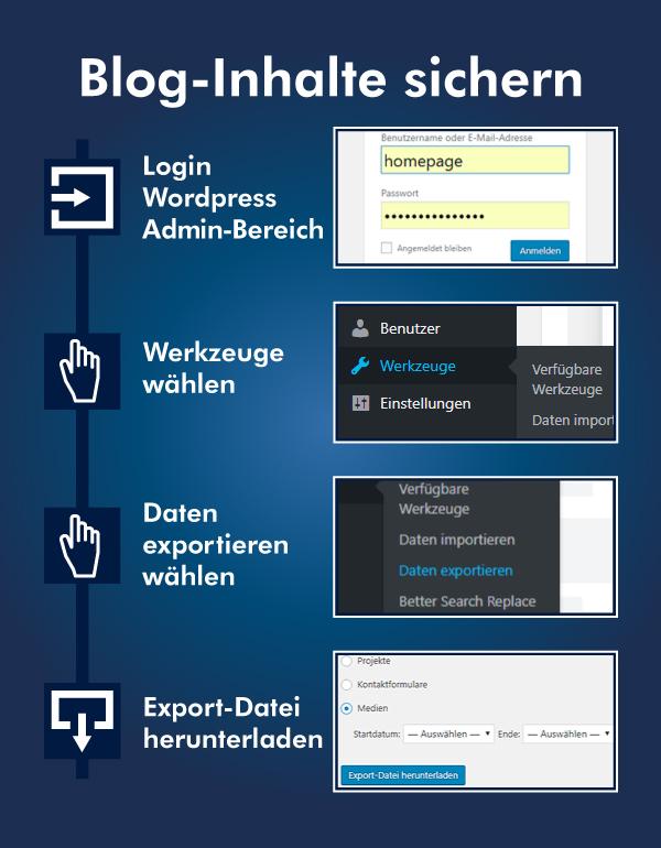Wordpress User-Content sichern