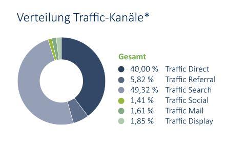 Die Google-Suche ist wichtigster Trafficbringer für E-Commerce-Sites in Deutschland.