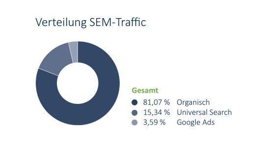 Grafik zeigt die Bedeutung der organischen Suche. Ihr Anteil liegt bei über 80 Prozent des gesamten Traffics, der aus der Googlesuche auf Onlineshops landet.