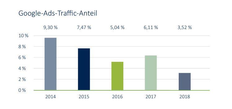 Der Anteil des Traffic, der aus der bezahlten Suche (Pay per click) auf E-Commerceseiten landet geht zurück. Das zeigt die Grafik