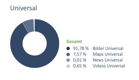 Die Grafik zeigt wie wichtig die Bilder in der Universal Search für Onlineshops sind.