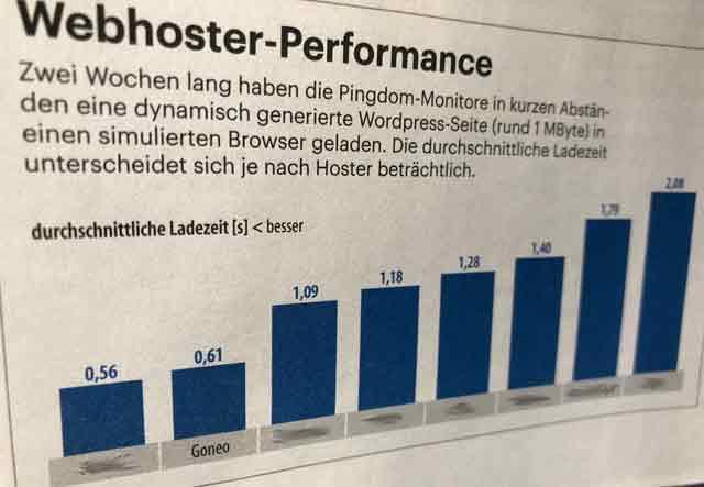 Die Zeitschrift ct testete Anfang 2019 die Performance von Webhostern wobei goneo den zweiten Platz belegte.