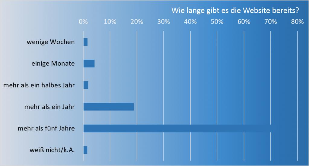 Grafik mit Darstellung von Umfrageergebnissen (Kundenbefragung goneo Hosting). Wie lange gibt es die Website schon? Mehr als 70% gaben an: Mehr als 5 Jahre.