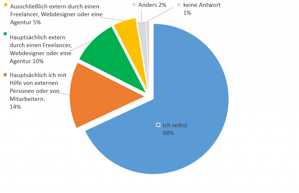 Darstellung Umfrageergebnis unter goneo-Kunden (Webseitenbetreibern) im April 2019. Auf die Frage, wer die Website erstellt hat, antworteten 68% dass die selbst es waren, 14 Prozent waren hauptsächlich die Ersteller mit Hilfe von Mitarbeitern etc. Basis: 362 befragte Personen