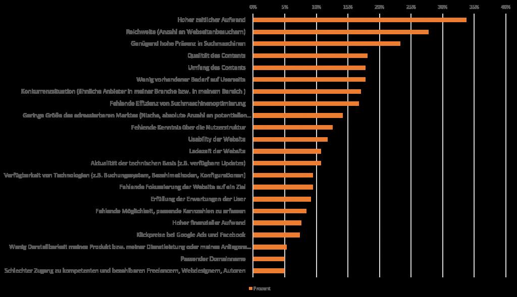 goneo fragte Webseitenbetreiber: Welches sind die Faktoren, die aktuell den Erfolg mit deiner Website negativ beeinflussen? Die meisten nannten Zeitaufwand, fehlende Reichweite im Web und Suchmaschinensichtbarkeit. N=386