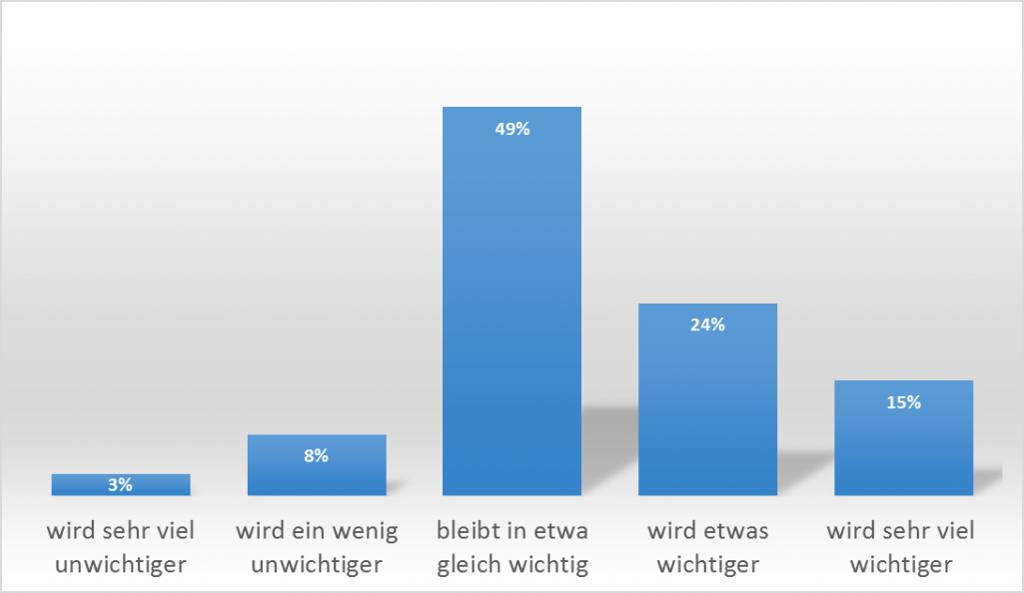 Umfrageergebnis, Darstellung einer Kundenbefragung bei goneo: Wie wichtig ist eine eigenen Website in Zukunft? Gleich wichtig 49%, etwas wichtiger als heute (24%), sehr viel wichtiger (15%). Basis: 362 Befragte.