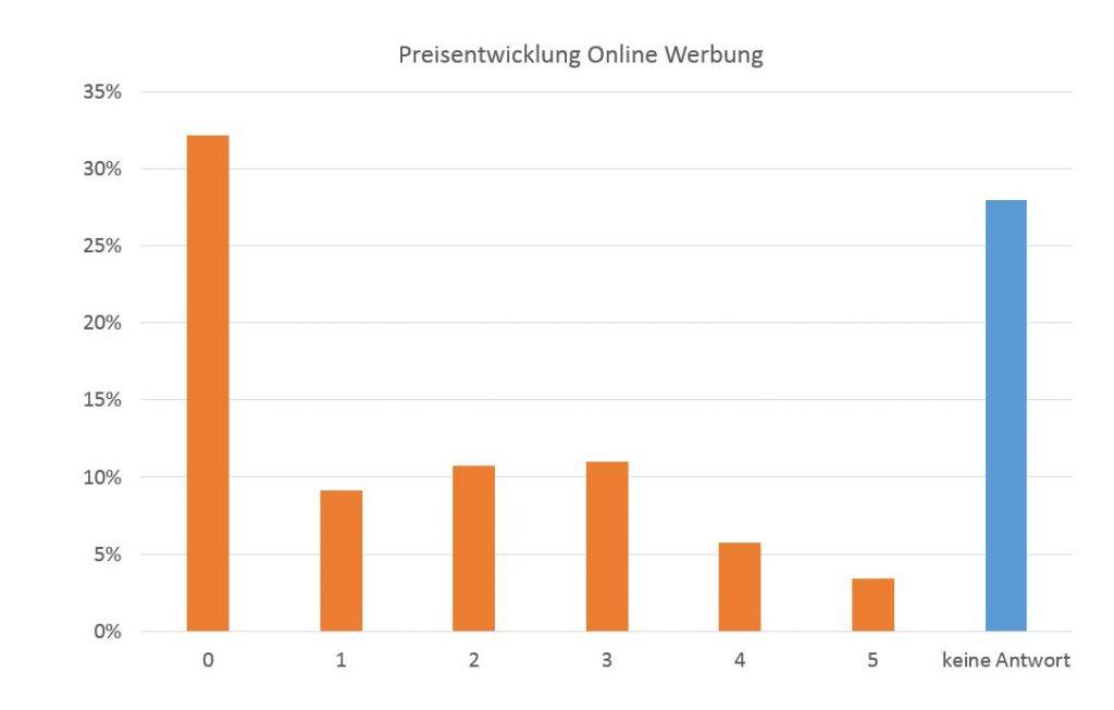 Online-Werbung wird teurer - egal?