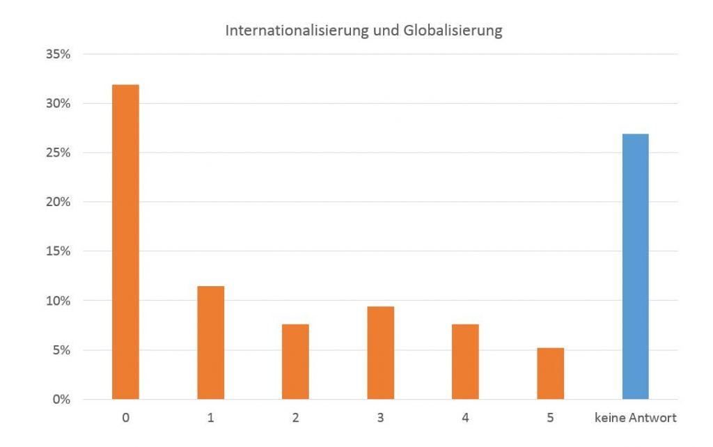 Globalisierungstendenzen sind für Webseitenbetreiber irrelevant