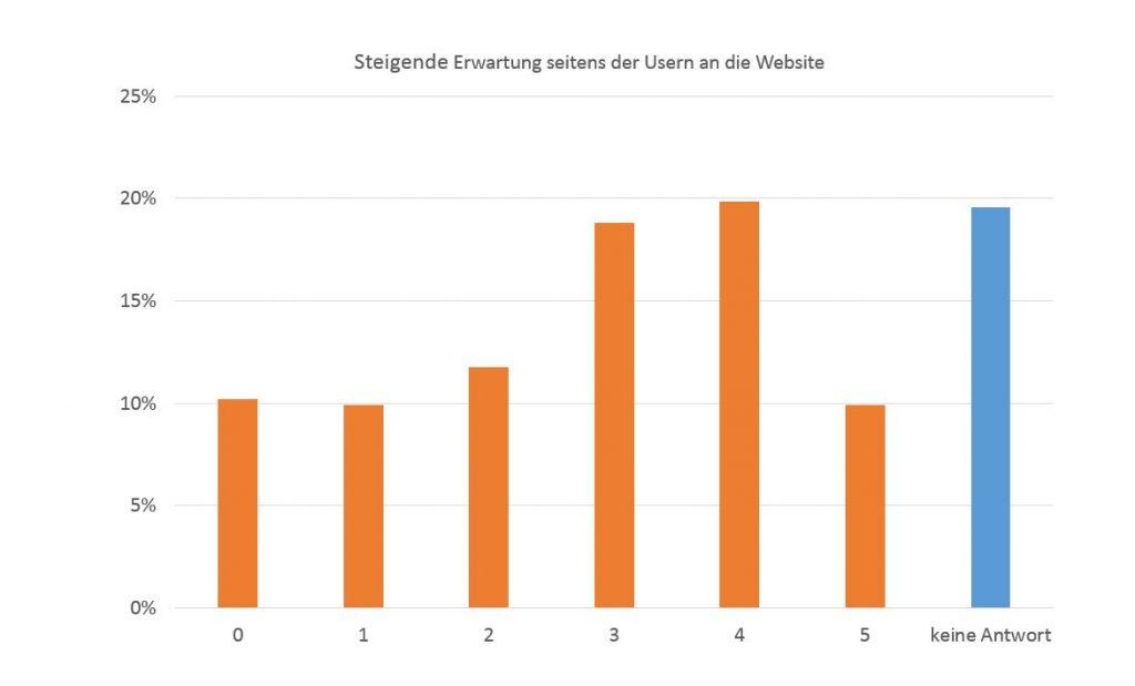 Steigende Erwartungen der User an eine Website