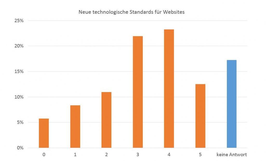 Neue technologische Standards für Websites