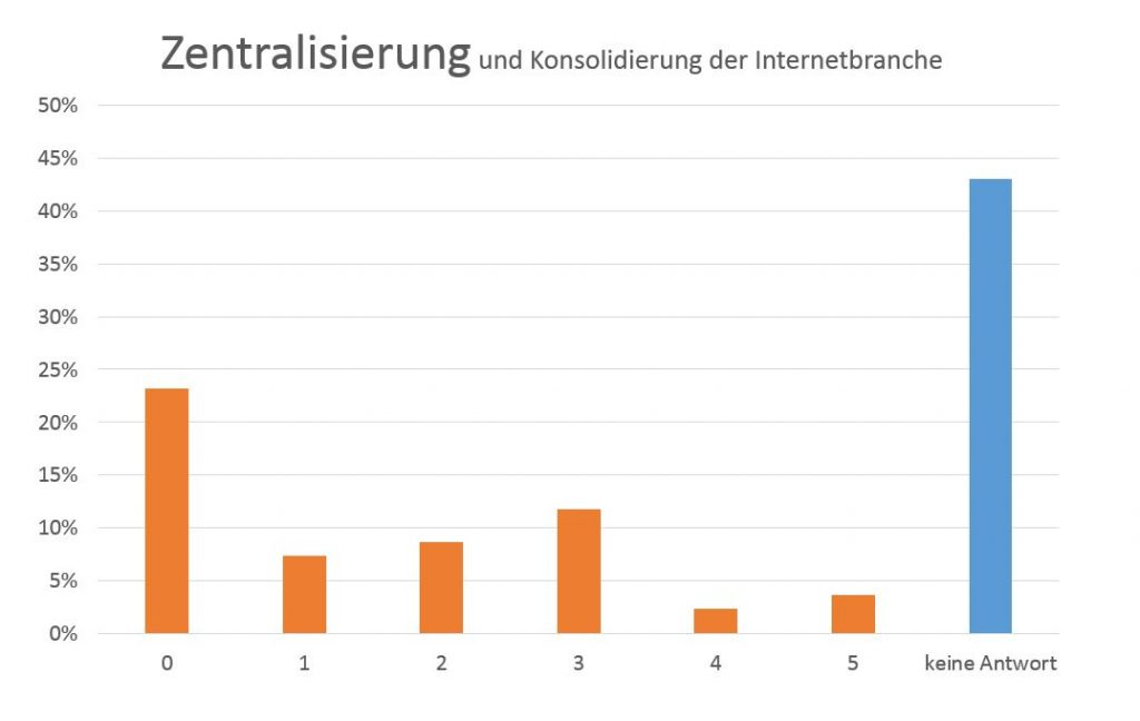 Zentralisierung und Konsolidierung in der Internetbranche