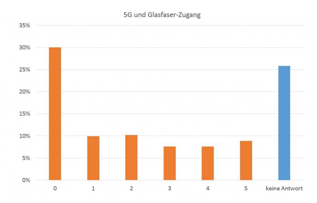 Relevanz von 5G und Glasfaser (FTTH) für die eigene Website
