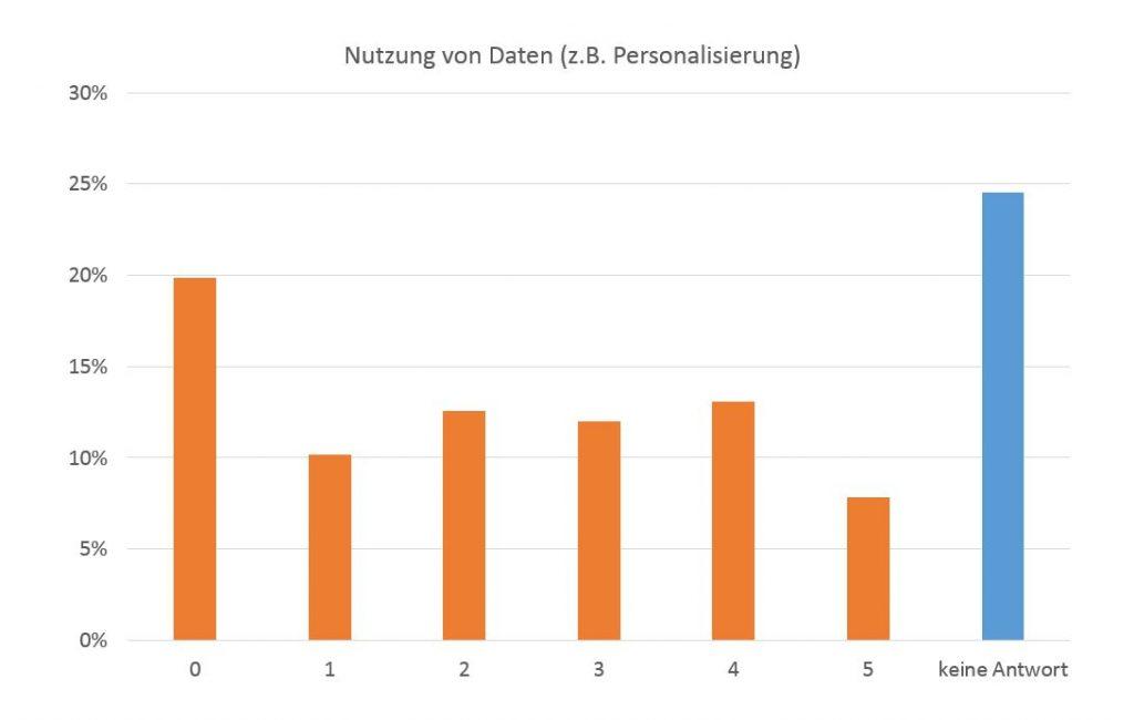 Personenbezogene Daten für Personalisierung von Inhalten auf der eigenen Website?
