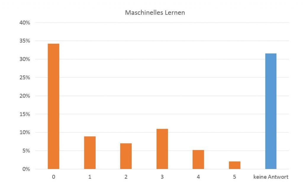 Maschinelles Lernen für Websites?