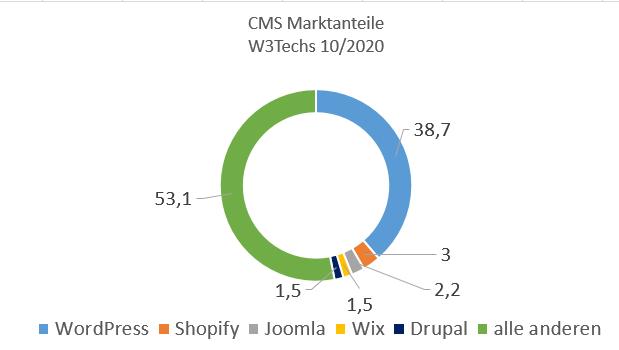 Marktanteile CMS Produkte im Oktober 2020
